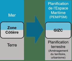 La Gestion integree de la zone cotiere (GIZC)